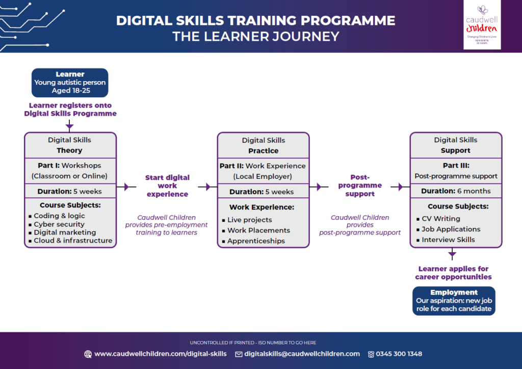 Digital Skills Training Programme The Learner Journey